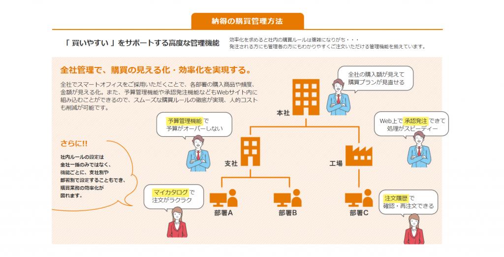 納得の購買管理方法
